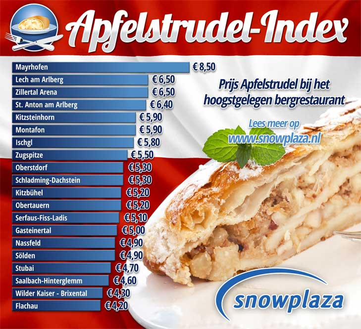 Apfelstrudel Index